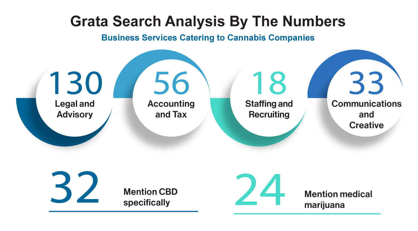 Business Services Catering to Cannabis Companies